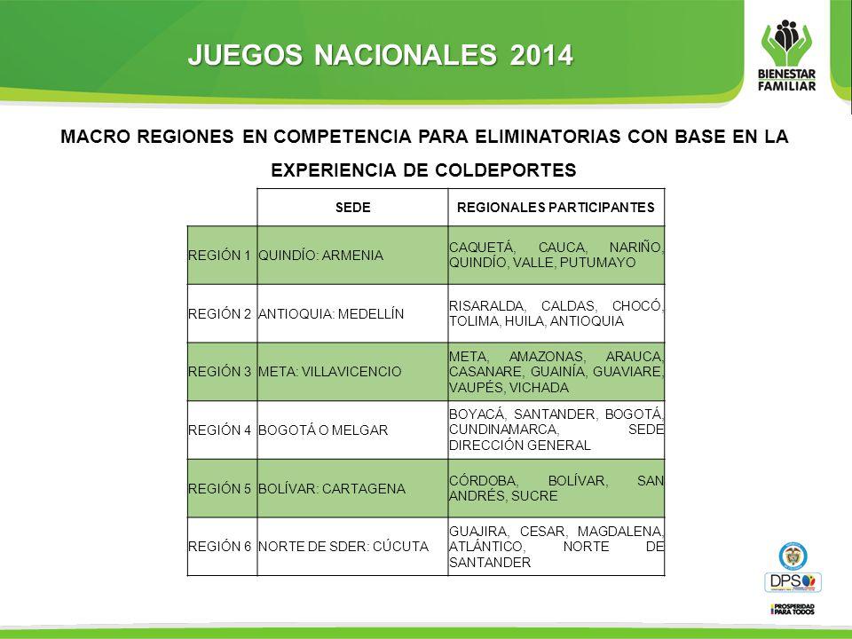 JUEGOS NACIONALES 2014 MACRO REGIONES EN COMPETENCIA PARA ELIMINATORIAS CON BASE EN LA EXPERIENCIA DE COLDEPORTES SEDEREGIONALES PARTICIPANTES REGIÓN 1QUINDÍO: ARMENIA CAQUETÁ, CAUCA, NARIÑO, QUINDÍO, VALLE, PUTUMAYO REGIÓN 2ANTIOQUIA: MEDELLÍN RISARALDA, CALDAS, CHOCÓ, TOLIMA, HUILA, ANTIOQUIA REGIÓN 3META: VILLAVICENCIO META, AMAZONAS, ARAUCA, CASANARE, GUAINÍA, GUAVIARE, VAUPÉS, VICHADA REGIÓN 4BOGOTÁ O MELGAR BOYACÁ, SANTANDER, BOGOTÁ, CUNDINAMARCA, SEDE DIRECCIÓN GENERAL REGIÓN 5BOLÍVAR: CARTAGENA CÓRDOBA, BOLÍVAR, SAN ANDRÉS, SUCRE REGIÓN 6NORTE DE SDER: CÚCUTA GUAJIRA, CESAR, MAGDALENA, ATLÁNTICO, NORTE DE SANTANDER