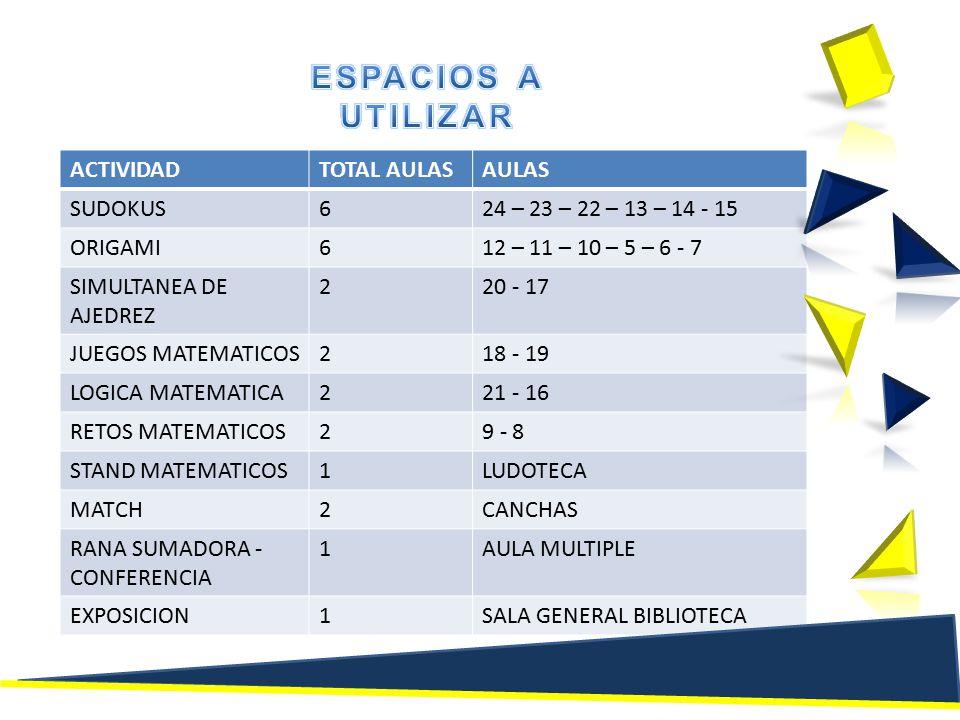 ACTIVIDADTOTAL AULASAULAS SUDOKUS624 – 23 – 22 – 13 – 14 - 15 ORIGAMI612 – 11 – 10 – 5 – 6 - 7 SIMULTANEA DE AJEDREZ 220 - 17 JUEGOS MATEMATICOS218 - 19 LOGICA MATEMATICA221 - 16 RETOS MATEMATICOS29 - 8 STAND MATEMATICOS1LUDOTECA MATCH2CANCHAS RANA SUMADORA - CONFERENCIA 1AULA MULTIPLE EXPOSICION1SALA GENERAL BIBLIOTECA