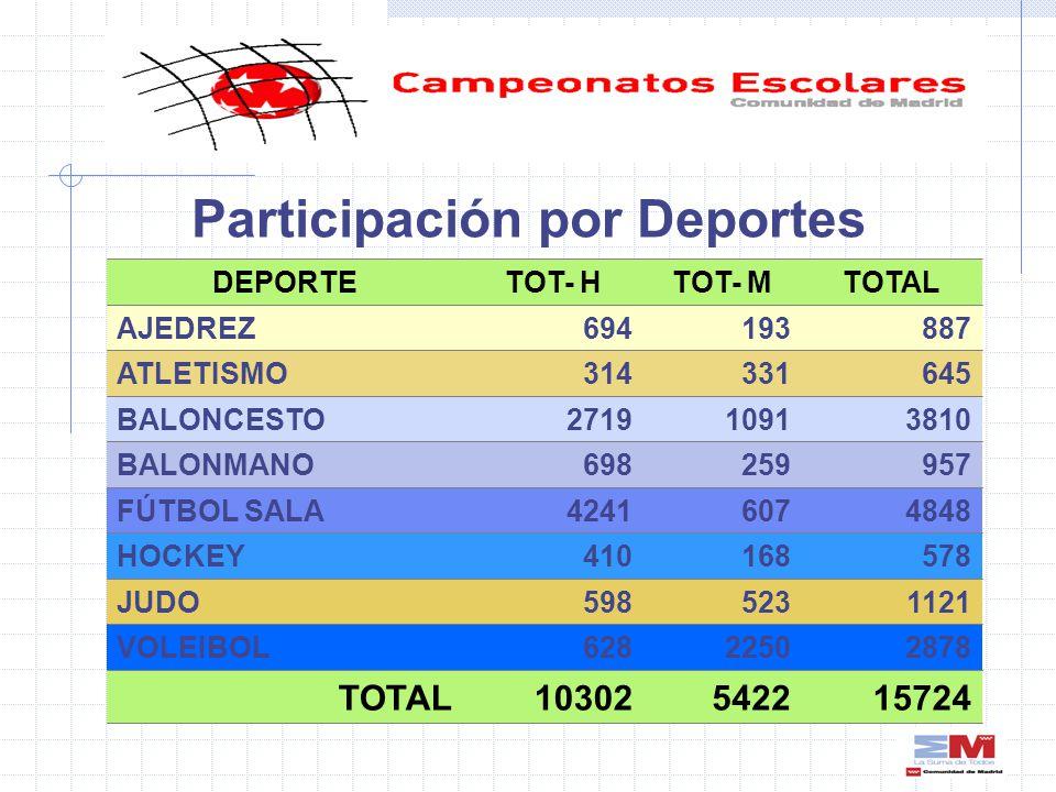 Participación por Deportes 15724542210302TOTAL 28782250628VOLEIBOL 1121523598JUDO 578168410HOCKEY 48486074241FÚTBOL SALA 957259698BALONMANO 381010912719BALONCESTO 645331314ATLETISMO 887193694AJEDREZ TOTALTOT- MTOT- HDEPORTE