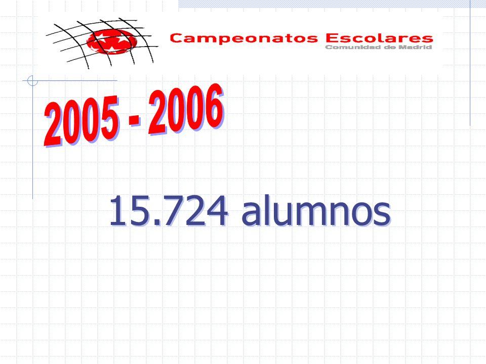 15.724 alumnos