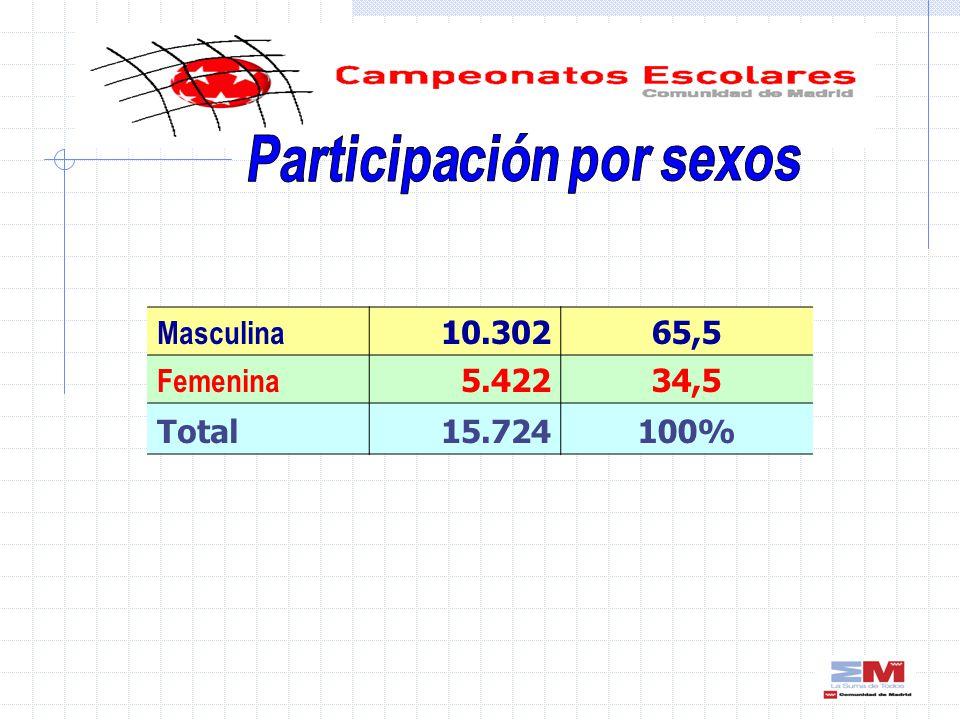 Masculina 10.30265,5 Femenina 5.42234,5 Total15.724100%