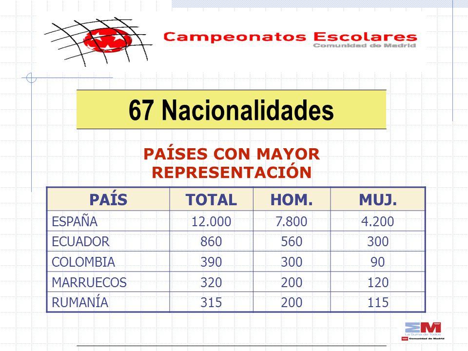 67 Nacionalidades PAÍSES CON MAYOR REPRESENTACIÓN PAÍSTOTALHOM.MUJ.