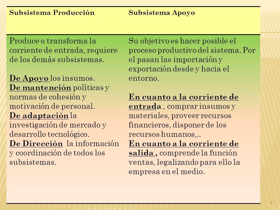Subsistema ProducciónSubsistema Apoyo Produce o transforma la corriente de entrada, requiere de los demás subsistemas.