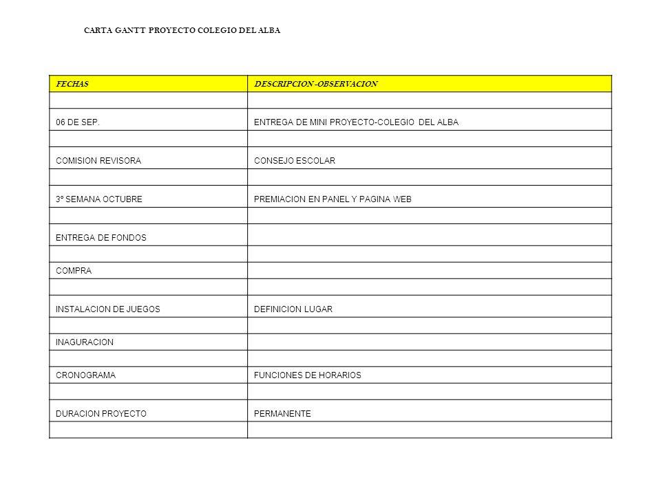 CARTA GANTT PROYECTO COLEGIO DEL ALBA FECHASDESCRIPCION -OBSERVACION 06 DE SEP.ENTREGA DE MINI PROYECTO-COLEGIO DEL ALBA COMISION REVISORACONSEJO ESCOLAR 3º SEMANA OCTUBREPREMIACION EN PANEL Y PAGINA WEB ENTREGA DE FONDOS COMPRA INSTALACION DE JUEGOSDEFINICION LUGAR INAGURACION CRONOGRAMAFUNCIONES DE HORARIOS DURACION PROYECTOPERMANENTE