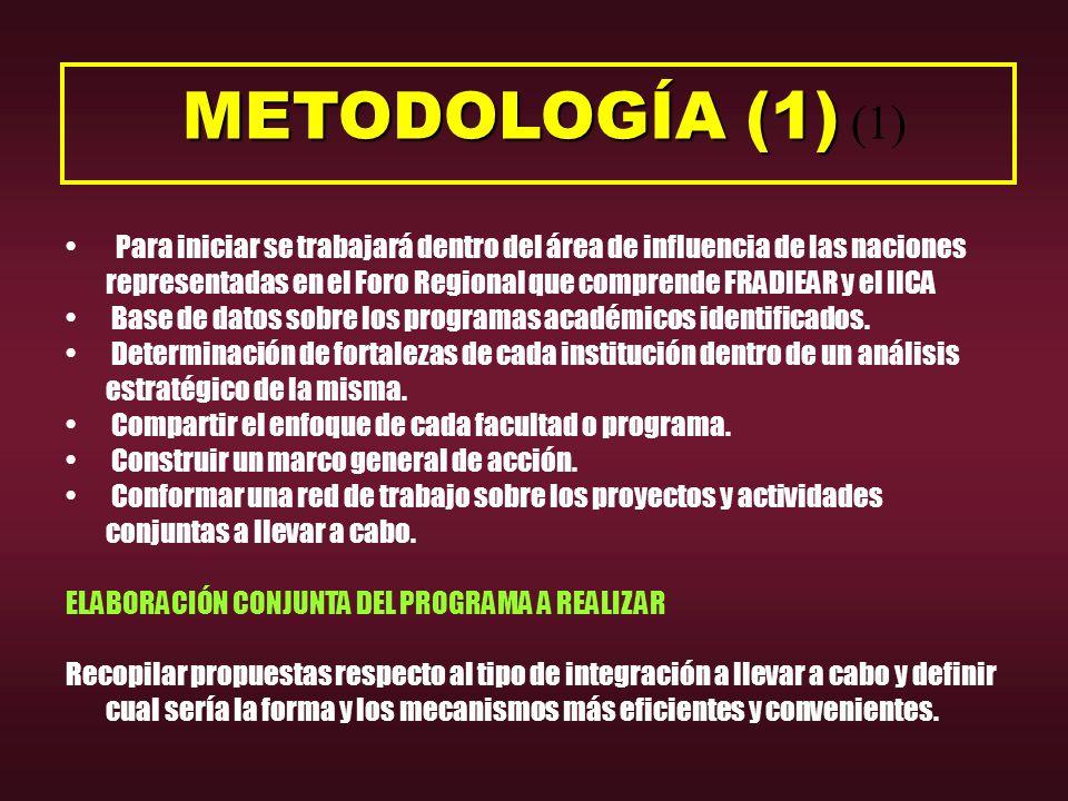 METODOLOGÍA (1) METODOLOGÍA (1) (1) Para iniciar se trabajará dentro del área de influencia de las naciones representadas en el Foro Regional que comprende FRADIEAR y el IICA Base de datos sobre los programas académicos identificados.