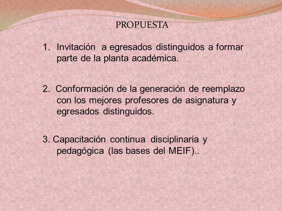 1.Invitación a egresados distinguidos a formar parte de la planta académica.