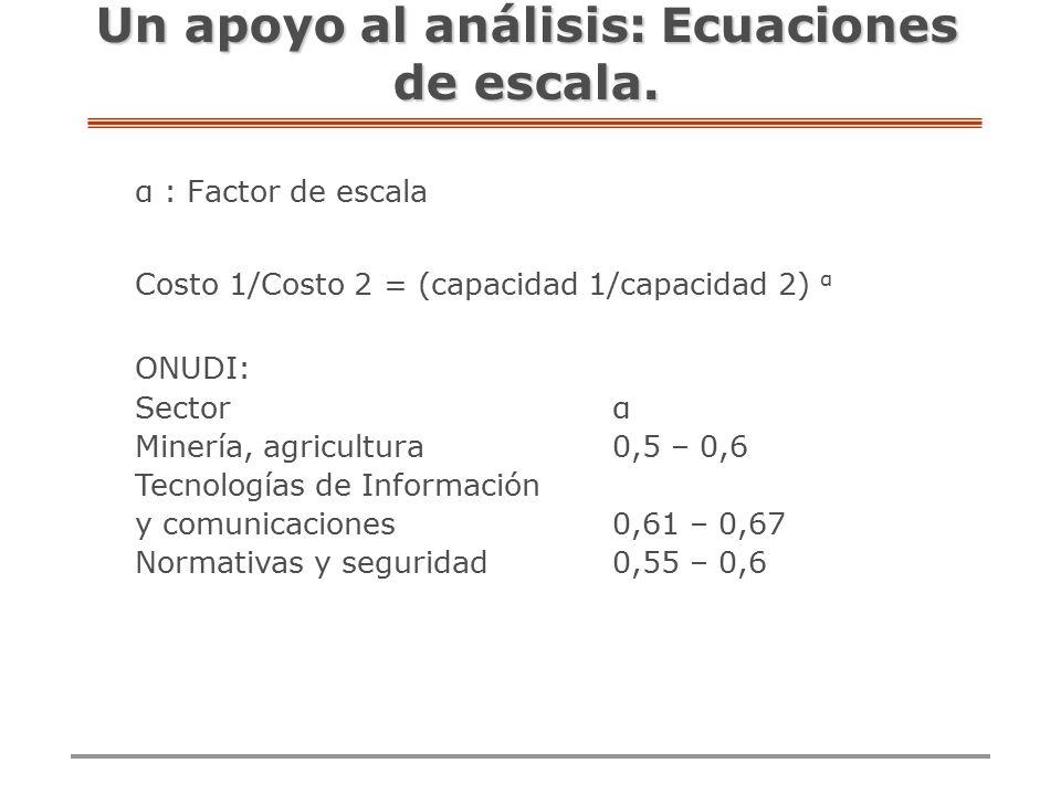Un apoyo al análisis: Ecuaciones de escala.