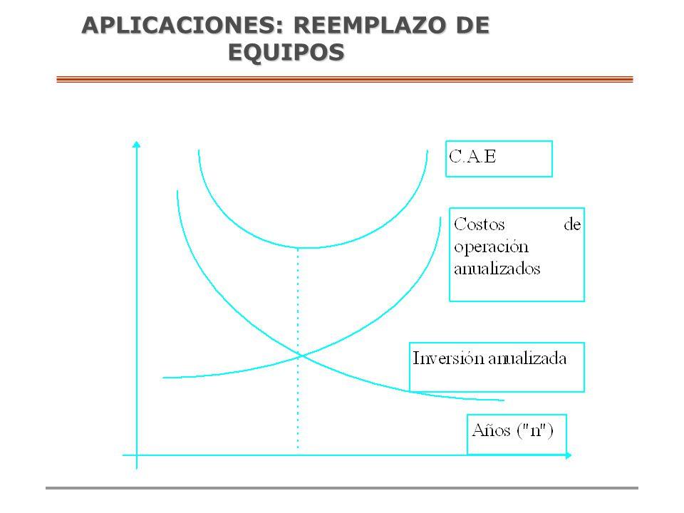 APLICACIONES: REEMPLAZO DE EQUIPOS