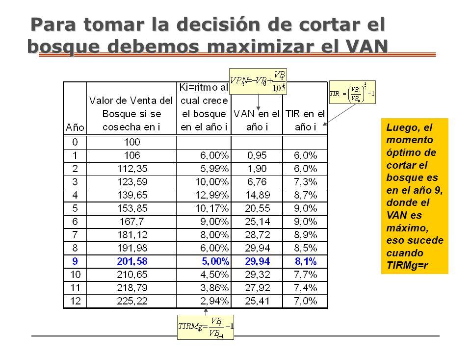 Para tomar la decisión de cortar el bosque debemos maximizar el VAN Luego, el momento óptimo de cortar el bosque es en el año 9, donde el VAN es máximo, eso sucede cuando TIRMg=r