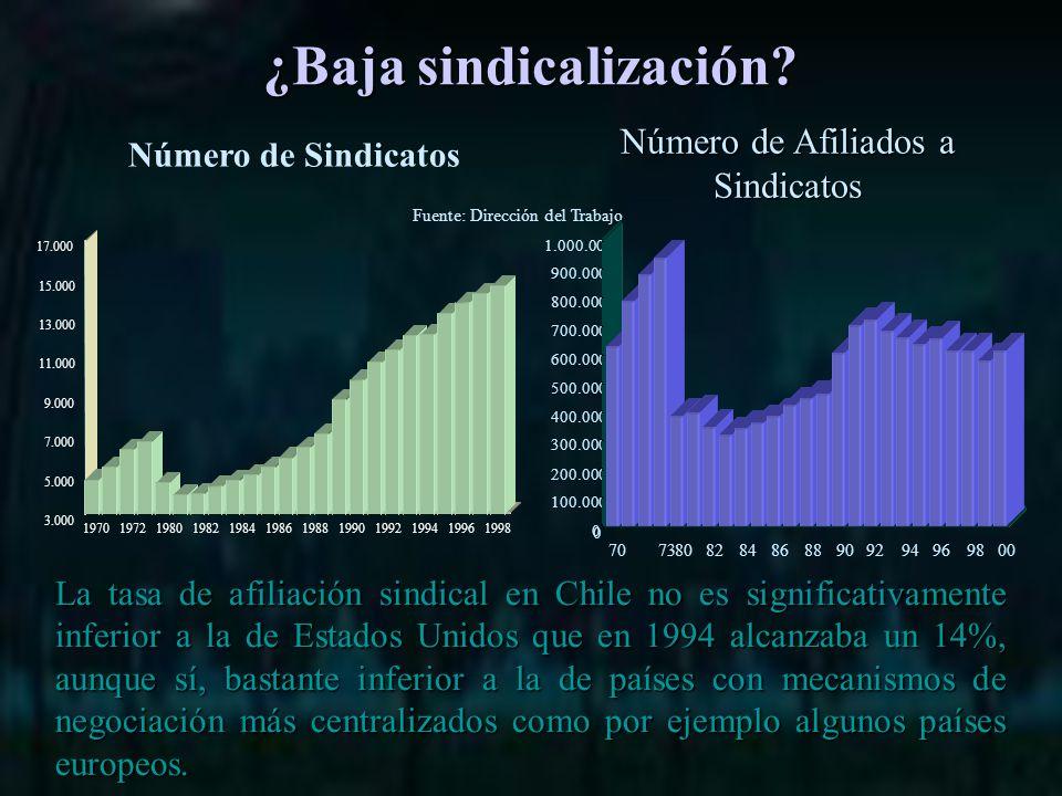 La tasa de afiliación sindical en Chile no es significativamente inferior a la de Estados Unidos que en 1994 alcanzaba un 14%, aunque sí, bastante inferior a la de países con mecanismos de negociación más centralizados como por ejemplo algunos países europeos.