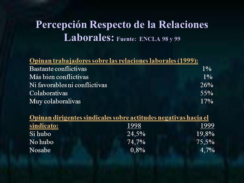 Opinan trabajadores sobre las relaciones laborales (1999): Bastante conflictivas 1% Más bien conflictivas 1% Ni favorables ni conflictivas26% Colaborativas55% Muy colaboralivas17% Opinan dirigentes sindicales sobre actitudes negativas hacia el sindicato:19981999 Si hubo24,5% 19,8% No hubo74,7% 75,5% Nosabe 0,8%4,7% Percepción Respecto de la Relaciones Laborales: Fuente: ENCLA 98 y 99