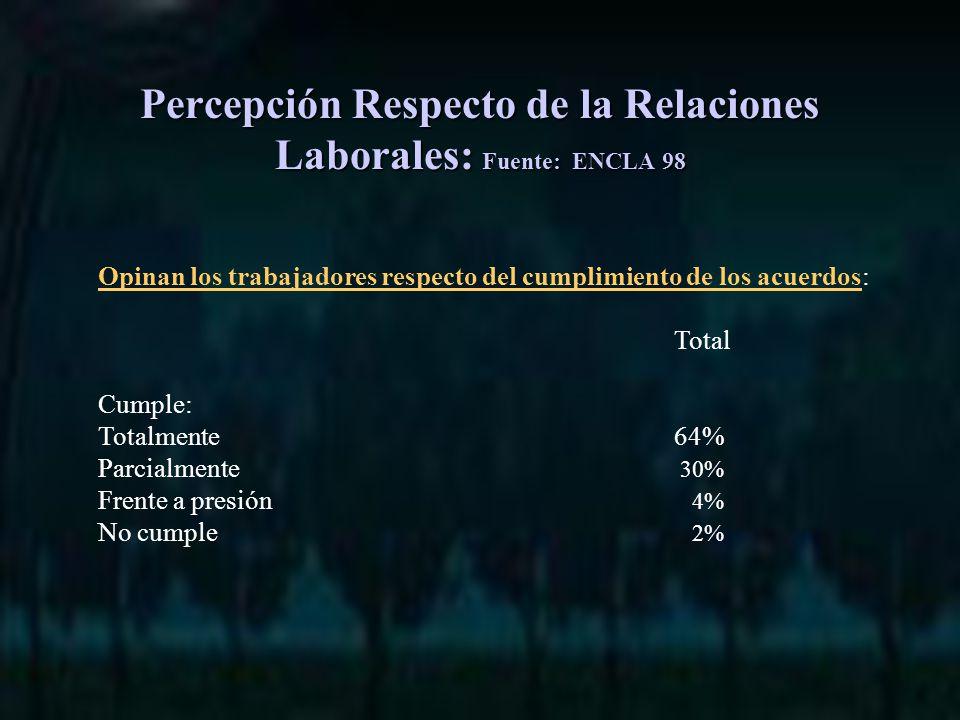Opinan los trabajadores respecto del cumplimiento de los acuerdos: Total Cumple: Totalmente64% Parcialmente 30% Frente a presión 4% No cumple 2% Percepción Respecto de la Relaciones Laborales: Fuente: ENCLA 98