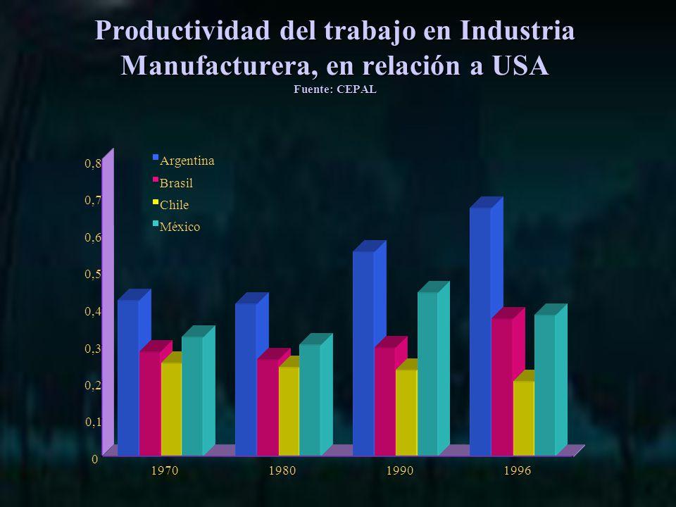 Productividad del trabajo en Industria Manufacturera, en relación a USA Fuente: CEPAL 0 0,1 0,2 0,3 0,4 0,5 0,6 0,7 0,8 1970198019901996 Argentina Brasil Chile México