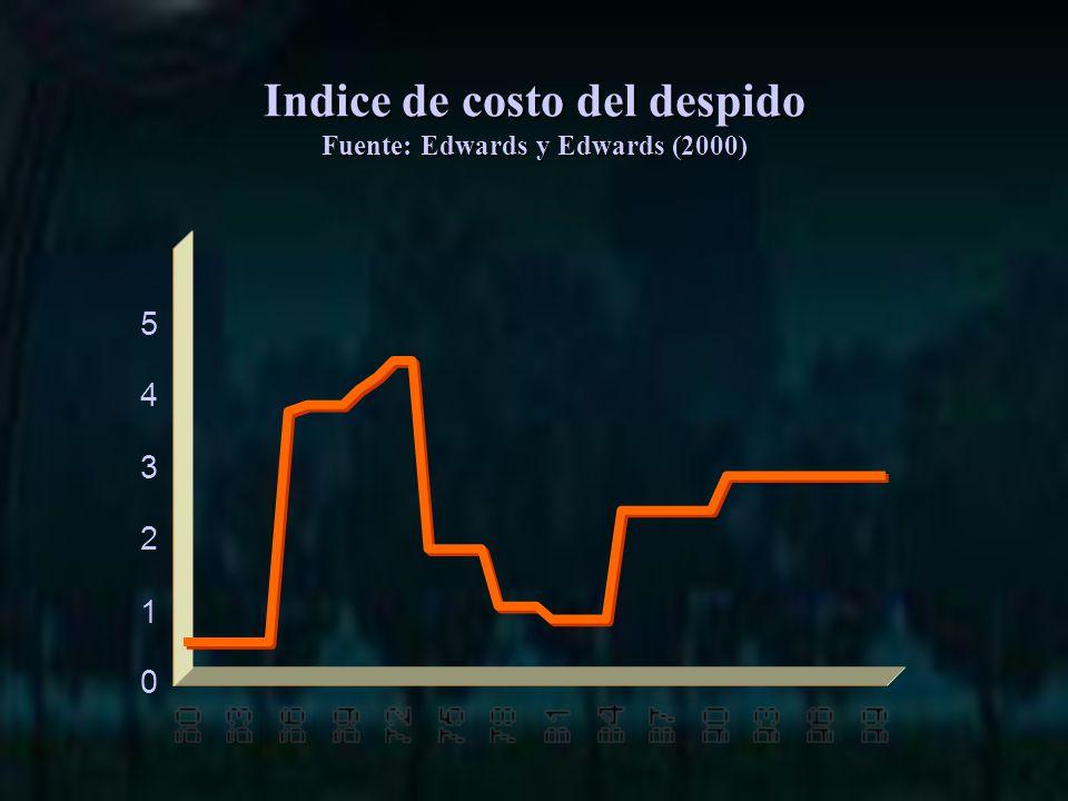 0 1 2 3 4 5 Indice de costo del despido Fuente: Edwards y Edwards (2000)
