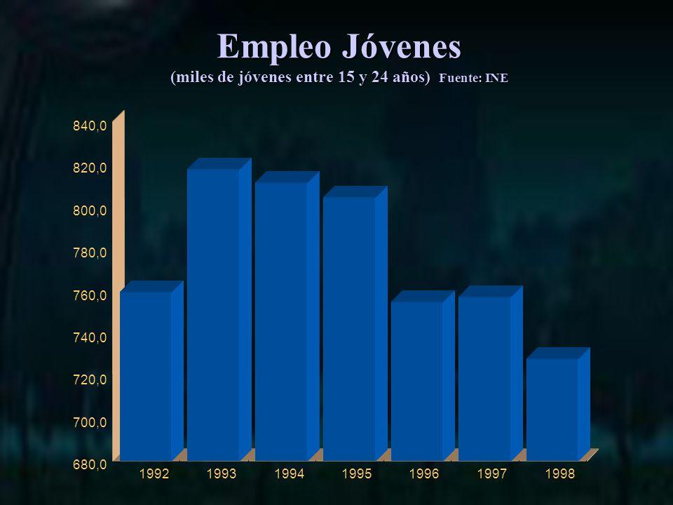 Empleo Jóvenes (miles de jóvenes entre 15 y 24 años) Fuente: INE 680,0 700,0 720,0 740,0 760,0 780,0 800,0 820,0 840,0 1992199319941995199619971998