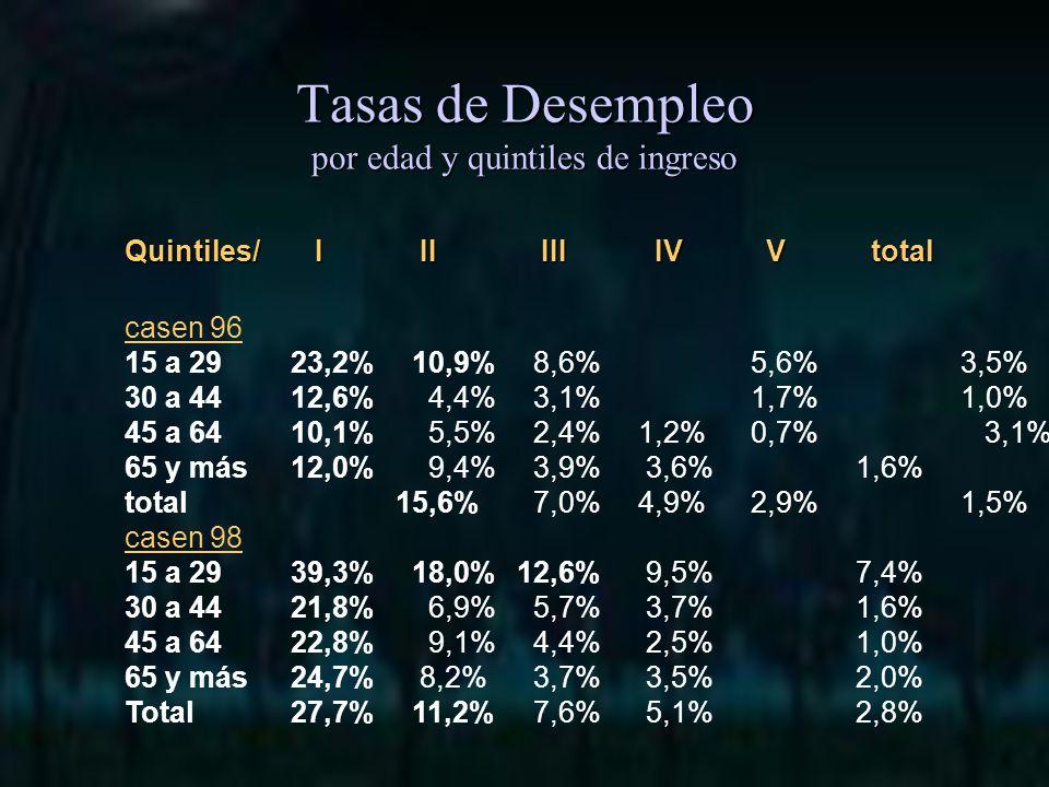 Quintiles/ I II III IV V total casen 96 15 a 2923,2% 10,9% 8,6% 5,6% 3,5% 10,0% 30 a 4412,6% 4,4% 3,1% 1,7% 1,0% 4,3% 45 a 6410,1% 5,5% 2,4% 1,2% 0,7% 3,1% 65 y más12,0% 9,4% 3,9% 3,6% 1,6% 4,6% total15,6% 7,0% 4,9% 2,9% 1,5% 5,8% casen 98 15 a 2939,3% 18,0% 12,6% 9,5% 7,4% 16,7% 30 a 4421,8% 6,9% 5,7% 3,7% 1,6% 7,6% 45 a 6422,8% 9,1% 4,4% 2,5% 1,0% 6,2% 65 y más24,7% 8,2% 3,7% 3,5% 2,0% 5,7% Total27,7% 11,2% 7,6% 5,1% 2,8% 10,0% Tasas de Desempleo por edad y quintiles de ingreso