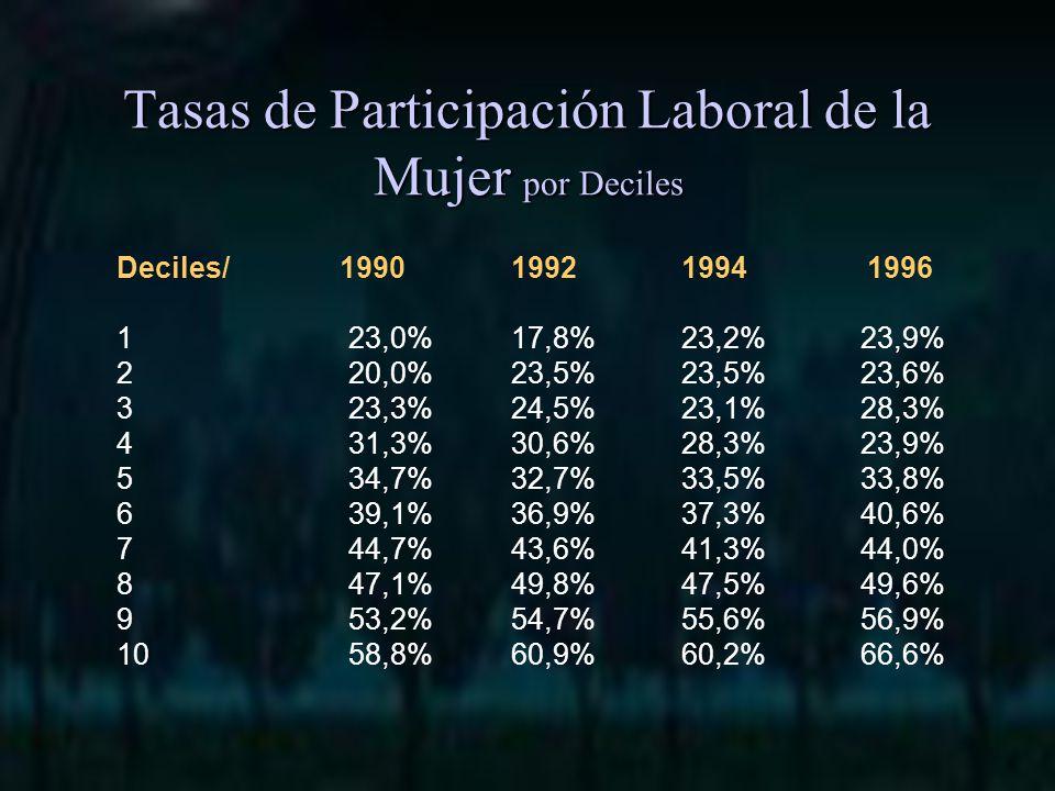 Deciles/ 1990 1992 1994 1996 1 23,0% 17,8% 23,2% 23,9% 2 20,0% 23,5% 23,5% 23,6% 3 23,3% 24,5% 23,1% 28,3% 4 31,3% 30,6% 28,3% 23,9% 5 34,7% 32,7% 33,5% 33,8% 6 39,1% 36,9% 37,3% 40,6% 7 44,7% 43,6% 41,3% 44,0% 8 47,1% 49,8% 47,5% 49,6% 9 53,2% 54,7% 55,6% 56,9% 10 58,8% 60,9% 60,2% 66,6% Tasas de Participación Laboral de la Mujer por Deciles