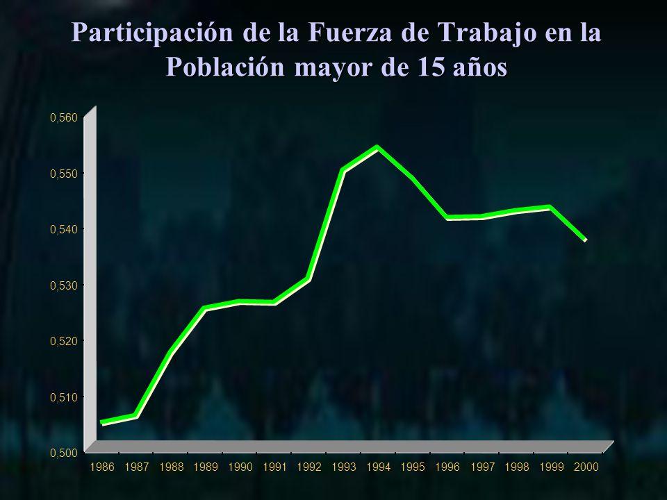 Participación de la Fuerza de Trabajo en la Población mayor de 15 años 0,500 0,510 0,520 0,530 0,540 0,550 0,560 198619871988198919901991199219931994199519961997199819992000
