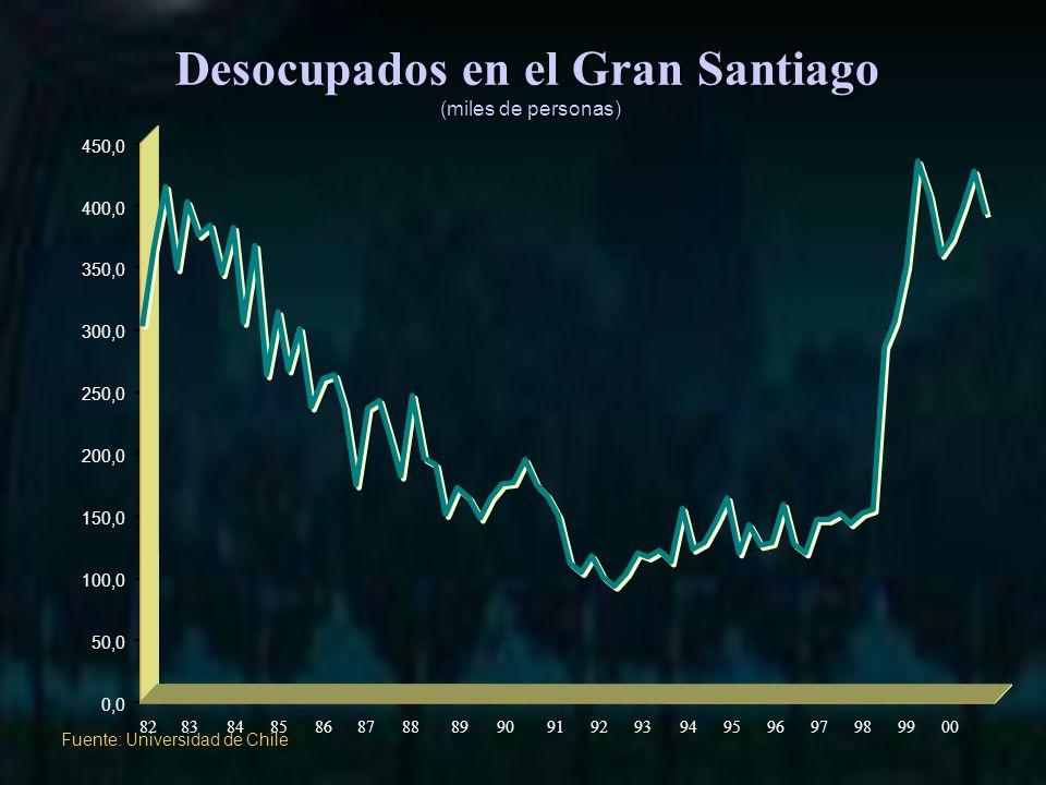 Desocupados en el Gran Santiago (miles de personas) 0,0 50,0 100,0 150,0 200,0 250,0 300,0 350,0 400,0 450,0 Fuente: Universidad de Chile 82838485868788899091929394959697989900