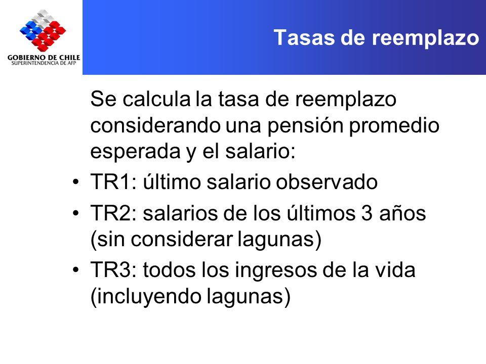 Tasas de reemplazo Se calcula la tasa de reemplazo considerando una pensión promedio esperada y el salario: TR1: último salario observado TR2: salarios de los últimos 3 años (sin considerar lagunas) TR3: todos los ingresos de la vida (incluyendo lagunas)