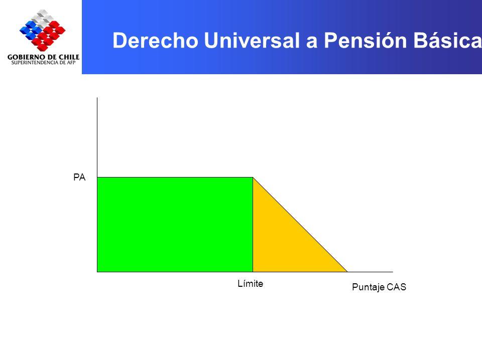 Puntaje CAS Límite PA Derecho Universal a Pensión Básica