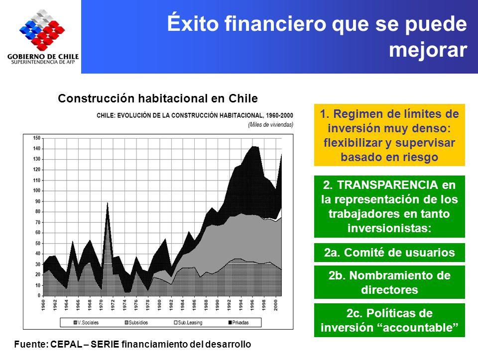 Éxito financiero que se puede mejorar Fuente: CEPAL – SERIE financiamiento del desarrollo Construcción habitacional en Chile 1.