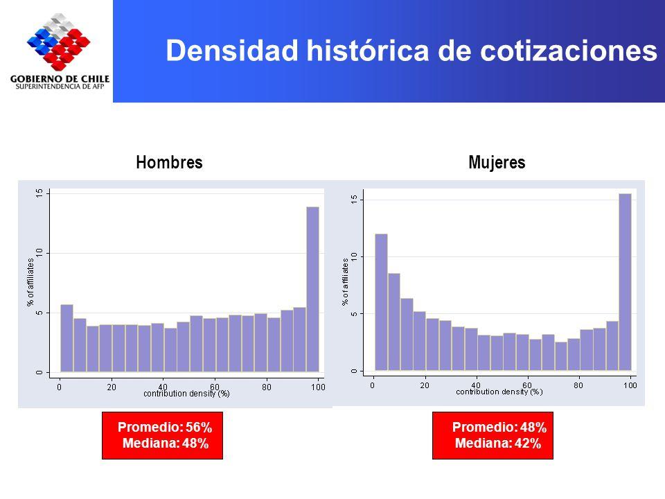 Densidad histórica de cotizaciones HombresMujeres Promedio: 56% Promedio: 48% Mediana: 48%Mediana: 42%