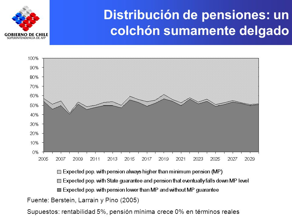 Distribución de pensiones: un colchón sumamente delgado Fuente: Berstein, Larrain y Pino (2005) Supuestos: rentabilidad 5%, pensión mínima crece 0% en términos reales