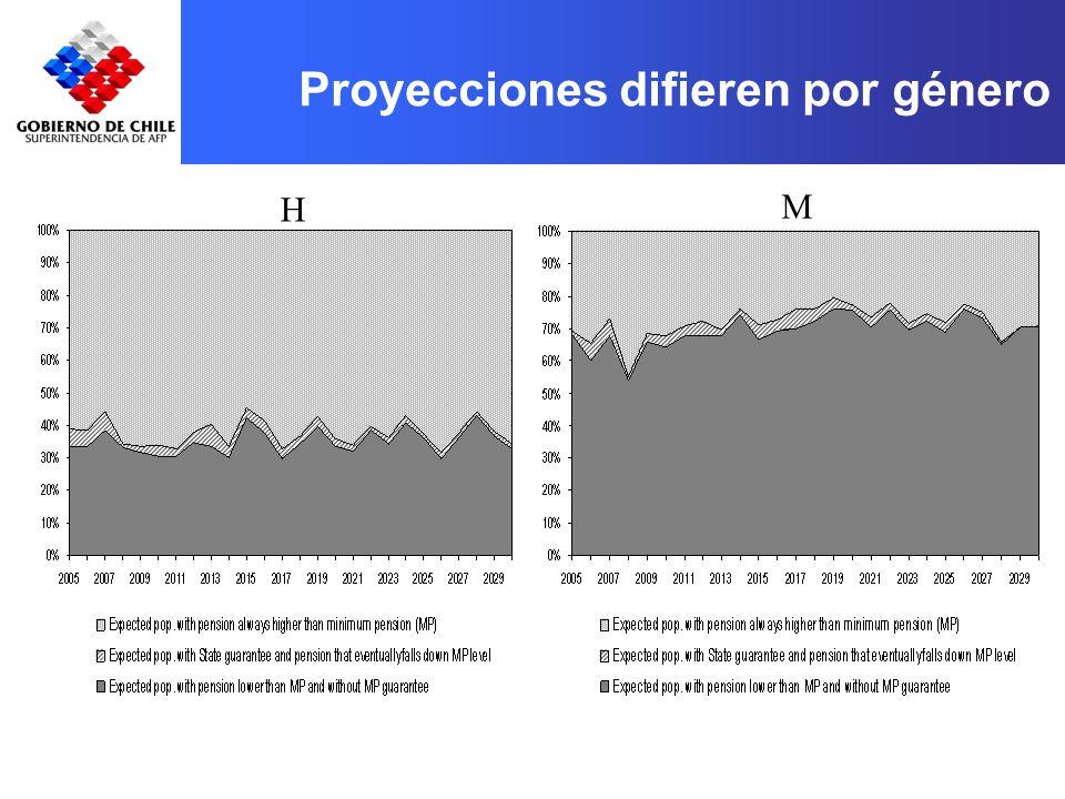 Proyecciones difieren por género H M