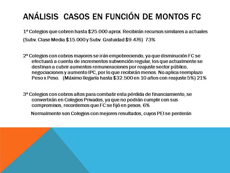 ANÁLISIS CASOS EN FUNCIÓN DE MONTOS FC 1º Colegios que cobren hasta $25.000 aprox.