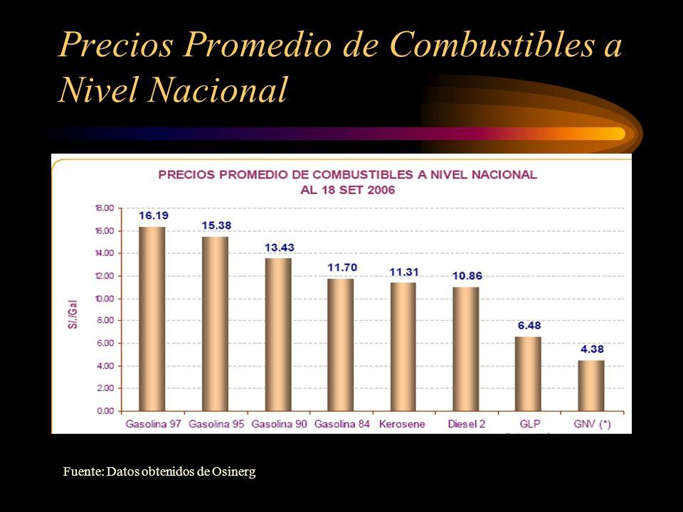 Precios Promedio de Combustibles a Nivel Nacional Fuente: Datos obtenidos de Osinerg