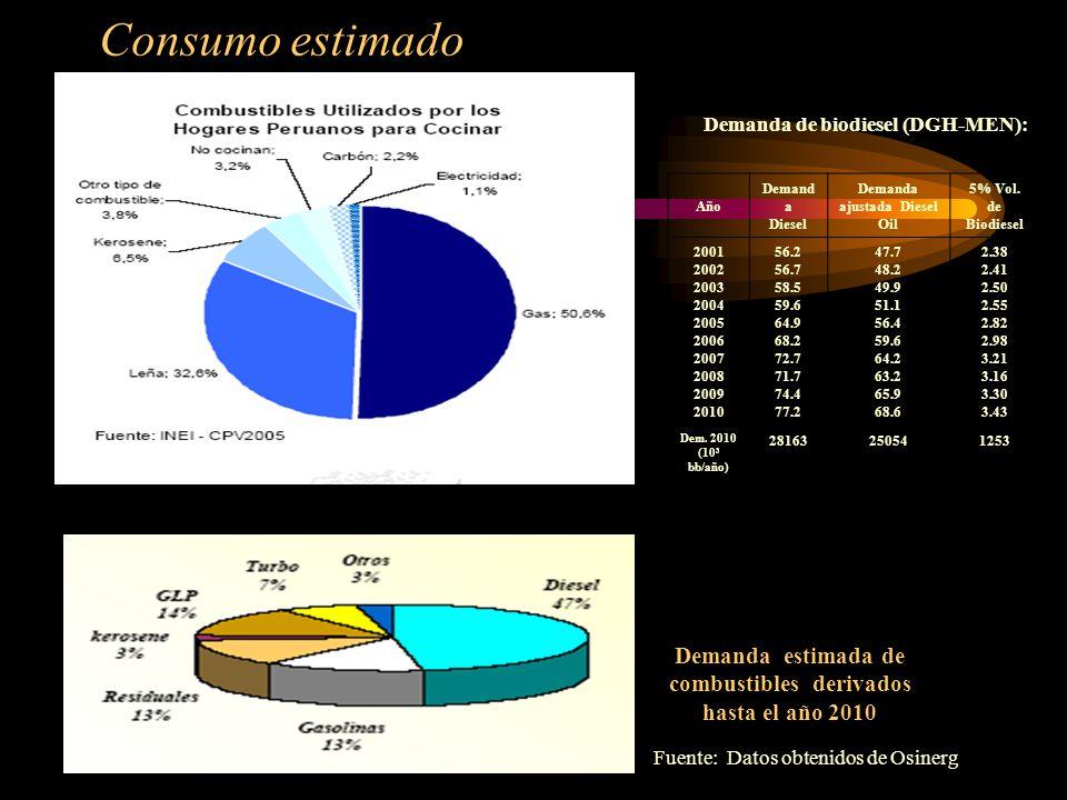 Consumo estimado Demanda estimada de combustibles derivados hasta el año 2010 Fuente: Datos obtenidos de Osinerg Año Demand a Diesel Demanda ajustada Diesel Oil 5% Vol.