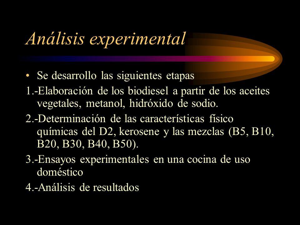 Análisis experimental Se desarrollo las siguientes etapas 1.-Elaboración de los biodiesel a partir de los aceites vegetales, metanol, hidróxido de sodio.