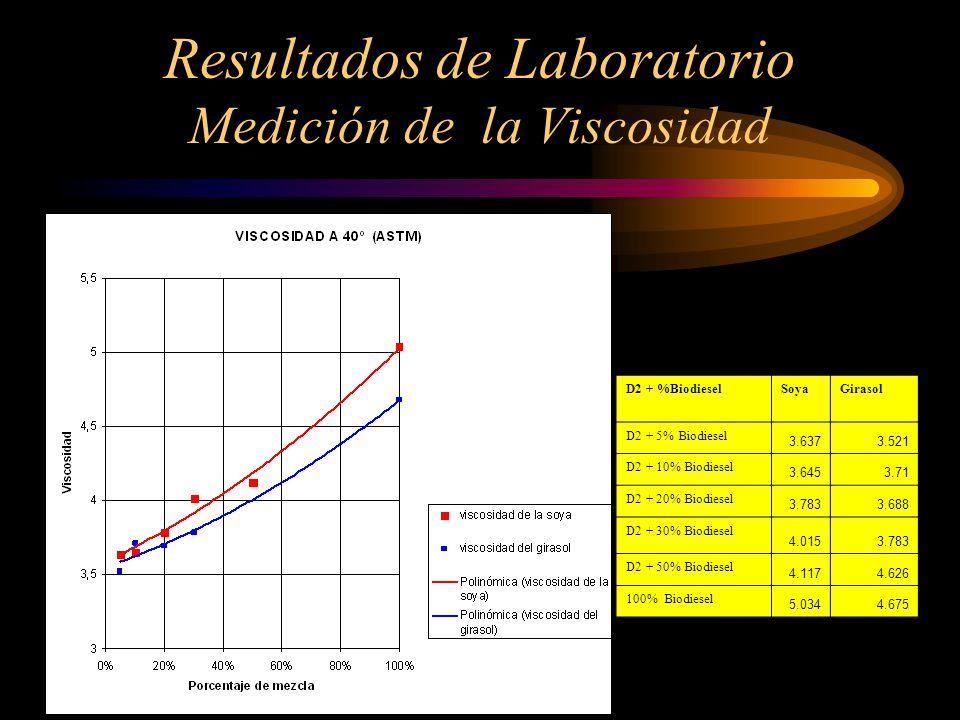 Resultados de Laboratorio Medición de la Viscosidad D2 + %BiodieselSoyaGirasol D2 + 5% Biodiesel 3.6373.521 D2 + 10% Biodiesel 3.6453.71 D2 + 20% Biodiesel 3.7833.688 D2 + 30% Biodiesel 4.0153.783 D2 + 50% Biodiesel 4.1174.626 100% Biodiesel 5.0344.675