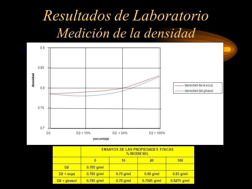 Resultados de Laboratorio Medición de la densidad 0.7 0.75 0.8 0.85 0.9 D2D2 + 10%D2 + 20%D2 + 100% porcentaje densidad densidad de la soya densidad del girasol ENSAYOS DE LAS PROPIEDADES FISICAS % BIODIESEL 01020100 D20.785 g/ml D2 + soya0.785 g/ml0.79 g/ml0.80 g/ml0.83 g/ml D2 + girasol0.785 g/ml0.78 g/ml0.7925 g/ml0.8275 g/ml