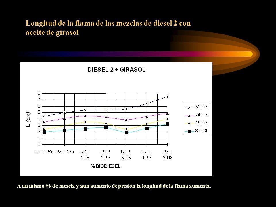 Longitud de la flama de las mezclas de diesel 2 con aceite de girasol A un mismo % de mezcla y aun aumento de presión la longitud de la flama aumenta.