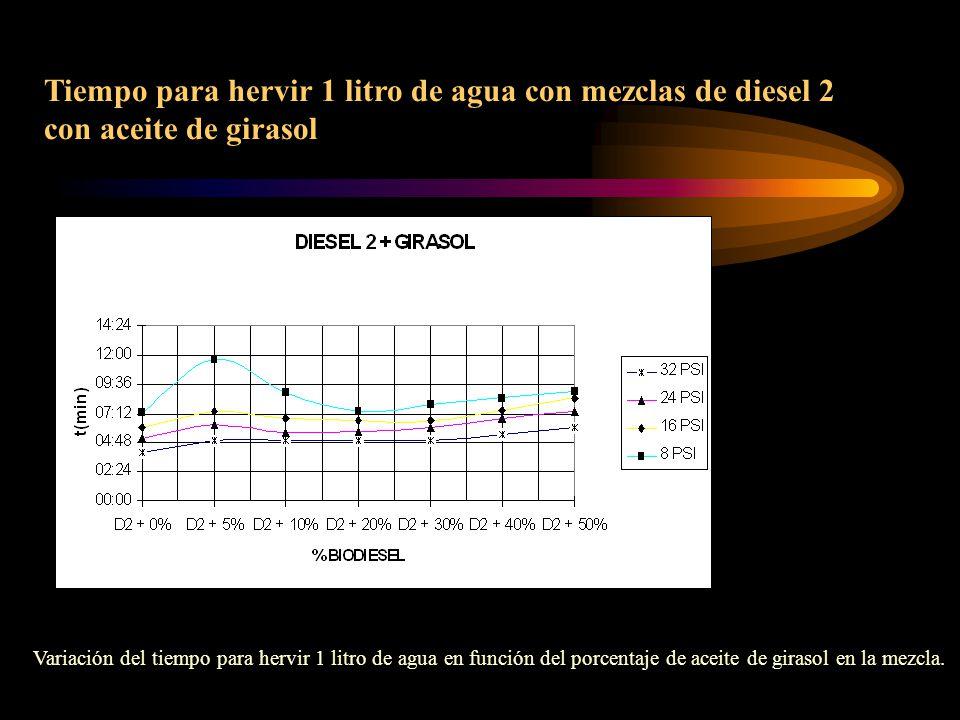 Tiempo para hervir 1 litro de agua con mezclas de diesel 2 con aceite de girasol Variación del tiempo para hervir 1 litro de agua en función del porcentaje de aceite de girasol en la mezcla.