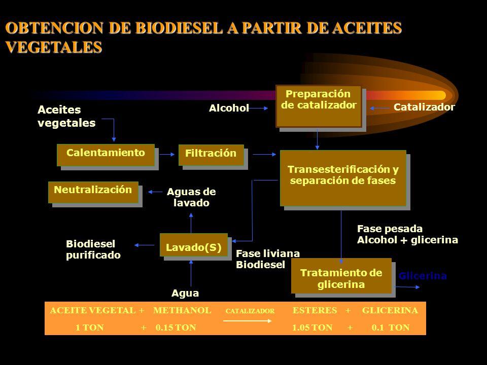 OBTENCION DE BIODIESEL A PARTIR DE ACEITES VEGETALES ACEITE VEGETAL + METHANOL CATALIZADOR ESTERES + GLICERINA 1 TON + 0.15 TON 1.05 TON + 0.1 TON Calentamiento Aceites vegetales Filtración Transesterificación y separación de fases Preparación de catalizador Alcohol Catalizador Fase liviana Biodiesel Fase pesada Alcohol + glicerina Tratamiento de glicerina Lavado(S) Agua Aguas de lavado Biodiesel purificado Neutralización Glicerina