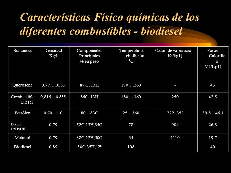 SustanciaDensidad Kg/l Componentes Principales % en peso Temperatura ebullición °C Calor de vaporació Kj/kg1) Poder Calorífic o MJ/Kg1) Querosene0,77…..0,8387 C, 13H170….260-43 Combustible Diesel 0,815…0,85586C, 13H180….36025042,5 Petróleo0,70…1.080…83C25…360222..35239,8…46,1 Etanol C 2 H 5 OH 0,7952C,13H,35O7890426,8 Metanol0,7938C,12H,50O65111019,7 Biodiesel0.8950C,35H,12º108-40 Características Físico químicas de los diferentes combustibles - biodiesel
