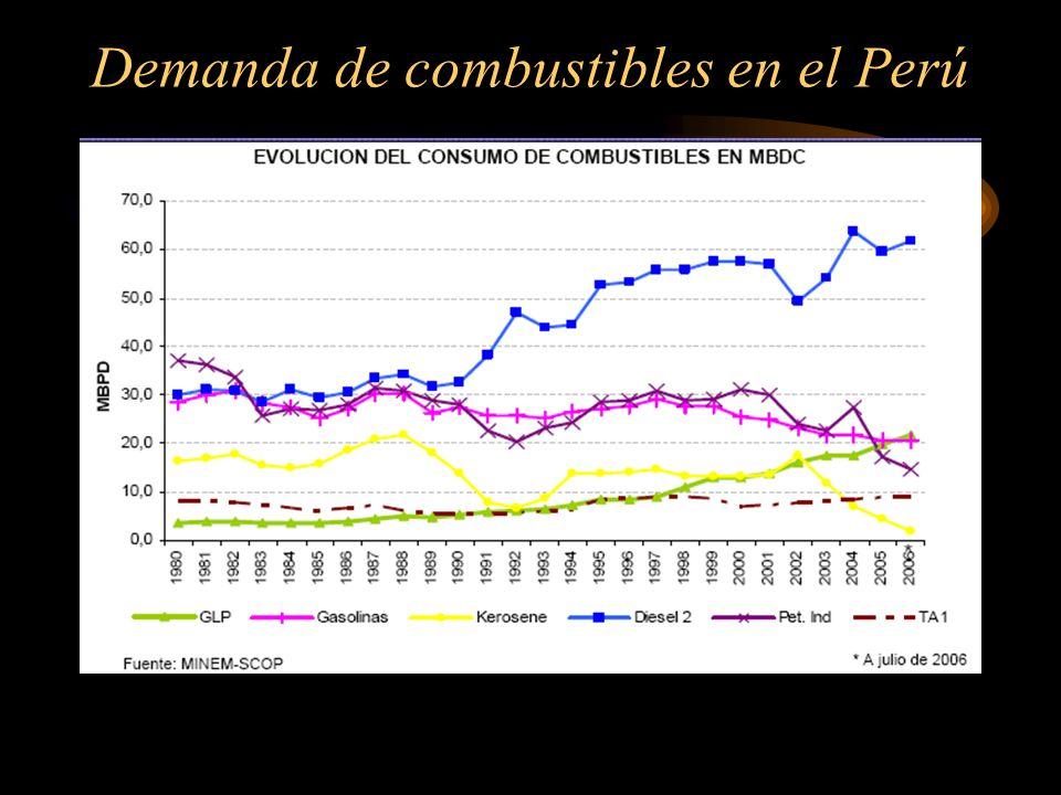 Demanda de combustibles en el Perú