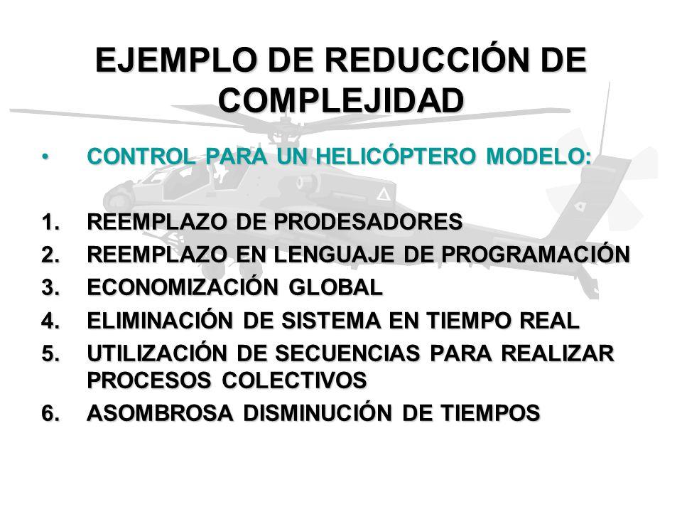 EJEMPLO DE REDUCCIÓN DE COMPLEJIDAD CONTROL PARA UN HELICÓPTERO MODELO:CONTROL PARA UN HELICÓPTERO MODELO: 1.REEMPLAZO DE PRODESADORES 2.REEMPLAZO EN LENGUAJE DE PROGRAMACIÓN 3.ECONOMIZACIÓN GLOBAL 4.ELIMINACIÓN DE SISTEMA EN TIEMPO REAL 5.UTILIZACIÓN DE SECUENCIAS PARA REALIZAR PROCESOS COLECTIVOS 6.ASOMBROSA DISMINUCIÓN DE TIEMPOS