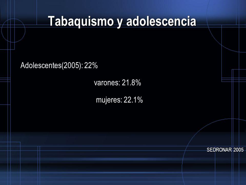 Tabaquismo y adolescencia Adolescentes(2005): 22% varones: 21.8% mujeres: 22.1% SEDRONAR 2005
