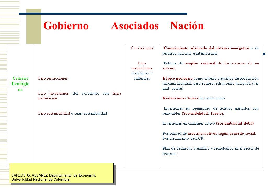 Gobierno Asociados Nación Criterios Ecológic os Cero restricciones.