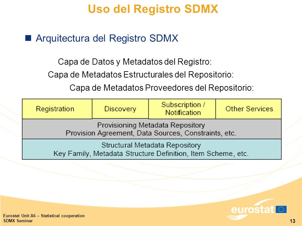 13 Eurostat Unit A6 – Statistical cooperation SDMX Seminar Arquitectura del Registro SDMX Capa de Metadatos Estructurales del Repositorio: Capa de Metadatos Proveedores del Repositorio: Capa de Datos y Metadatos del Registro: Uso del Registro SDMX