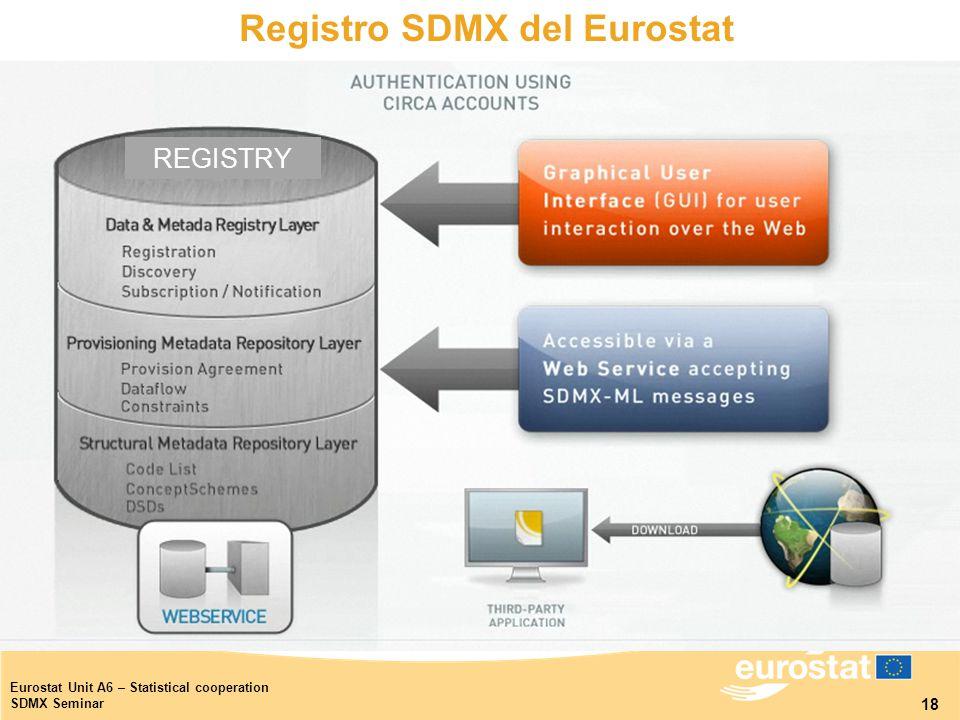18 Eurostat Unit A6 – Statistical cooperation SDMX Seminar REGISTRY Registro SDMX del Eurostat