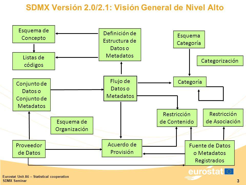 3 Eurostat Unit A6 – Statistical cooperation SDMX Seminar Definición de Estructura de Datos o Metadatos SDMX Versión 2.0/2.1: Visión General de Nivel Alto Esquema Categoría Categoría Flujo de Datos o Metadatos Proveedor de Datos Acuerdo de Provisión Conjunto de Datos o Conjunto de Metadatos Restricción de Contenido Fuente de Datos o Metadatos Registrados Restricción de Asociación Categorización Esquema de Concepto Listas de códigos Esquema de Organización