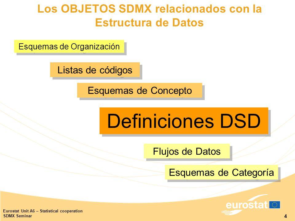 4 Eurostat Unit A6 – Statistical cooperation SDMX Seminar Esquemas de Organización Esquemas de Organización Definiciones DSD Esquemas de Concepto Esquemas de Categoría Flujos de Datos Listas de códigos Los OBJETOS SDMX relacionados con la Estructura de Datos