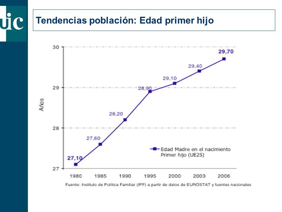 Tendencias población: Edad primer hijo