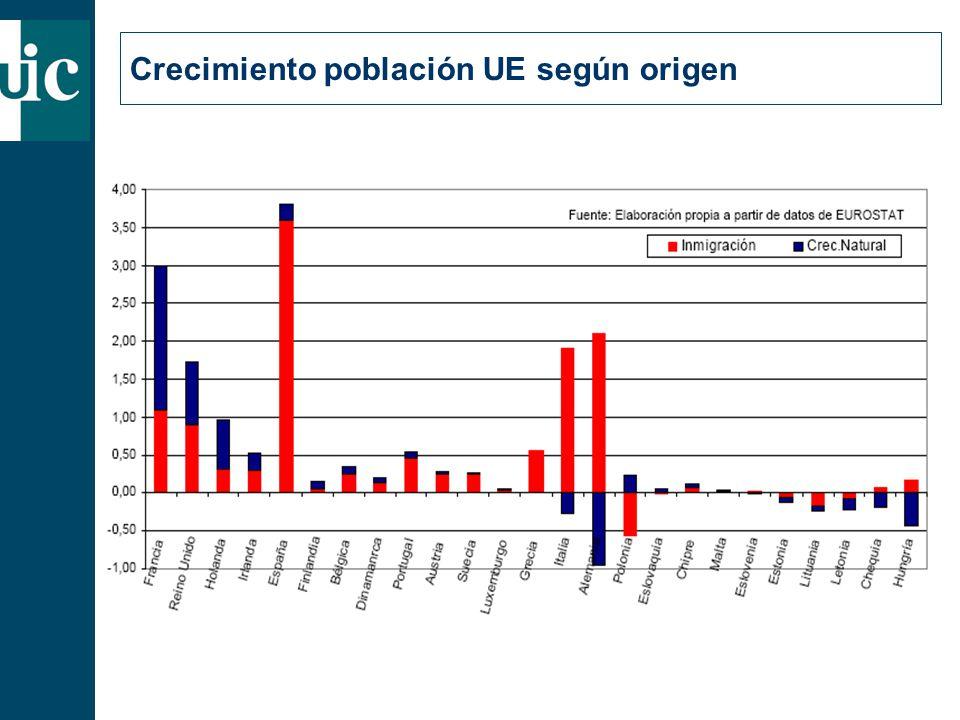 Crecimiento población UE según origen