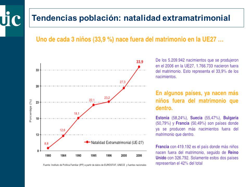 Tendencias población: natalidad extramatrimonial